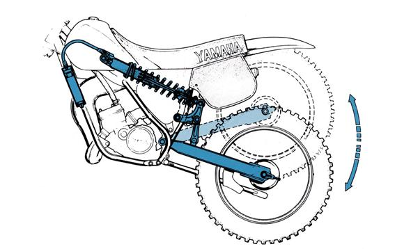 Yamaha Technology 1982: Rising-rate Monocross suspension